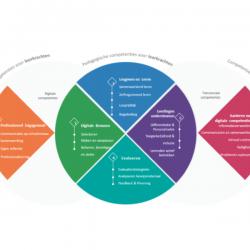 Digitalisering in het onderwijs: Het Europees DigCompEdu-kader helpt het onderwijs op weg